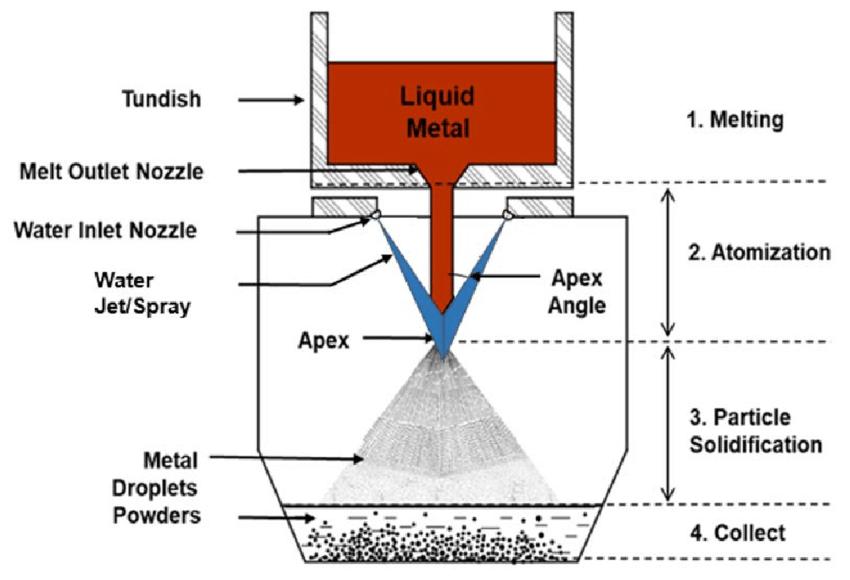 Metal atomization