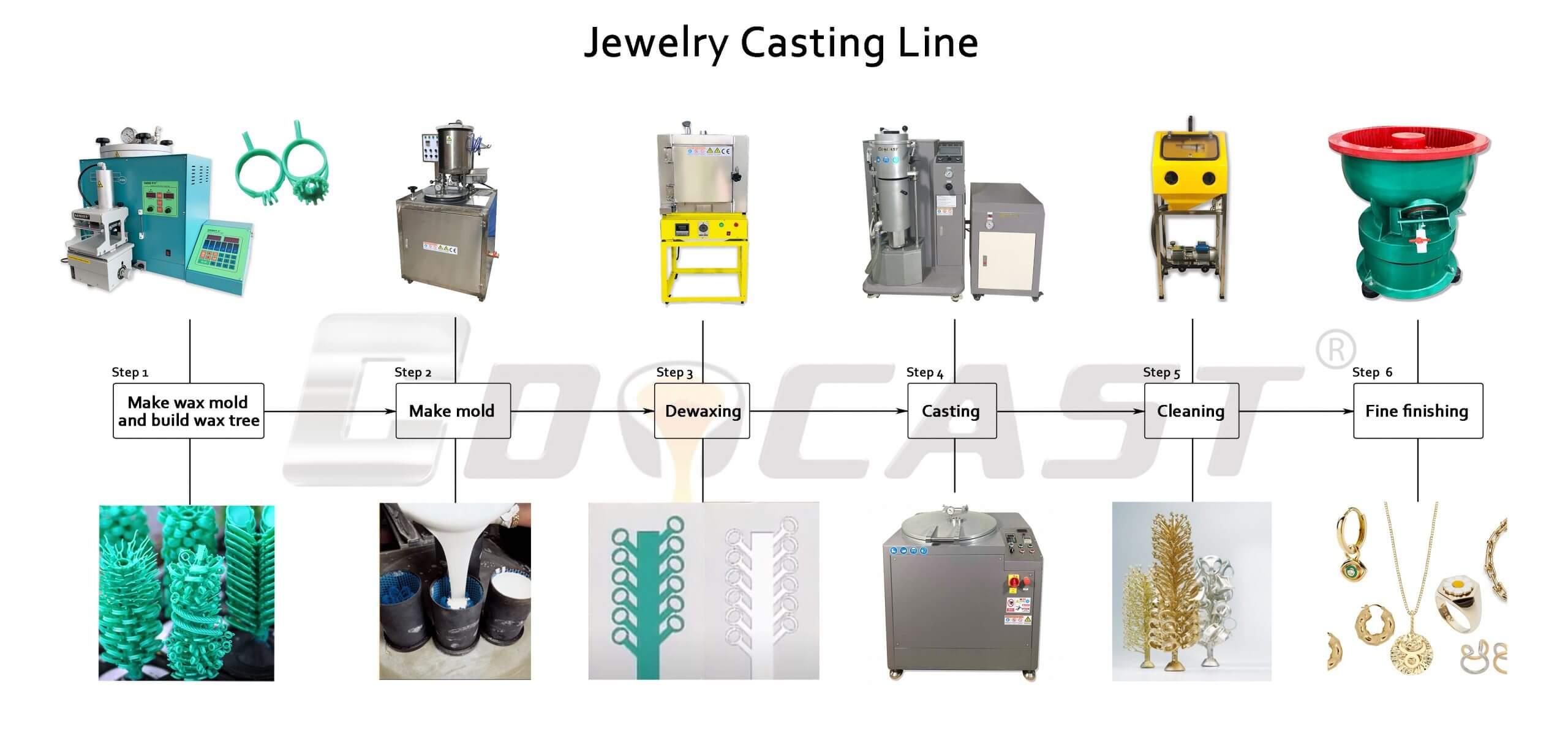 jewelry casting line